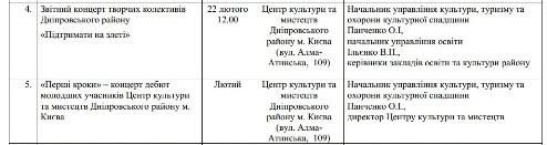 Звітний концерт творчих колективів Дніпровського району &quotПідтримати на злеті&quot