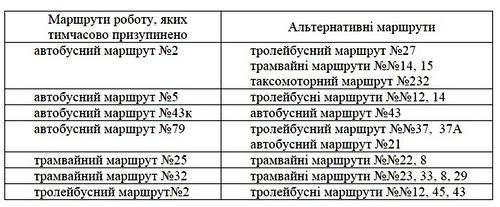 Киевпастранс экономит