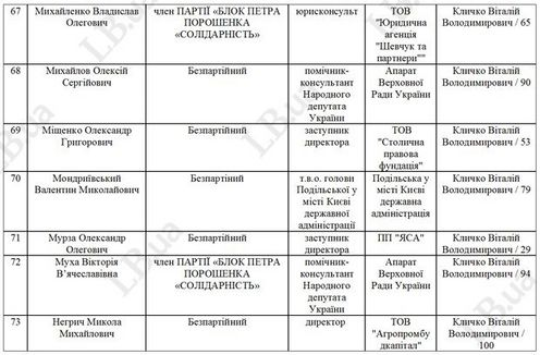 Список БПП