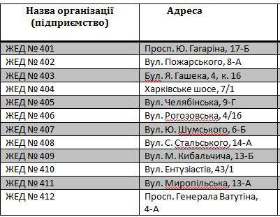 ЖЕК на Рогозівській прийматиме використані батарейки