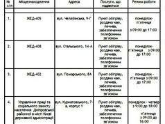 Пункти обігріву Дніпровського району міста Києва