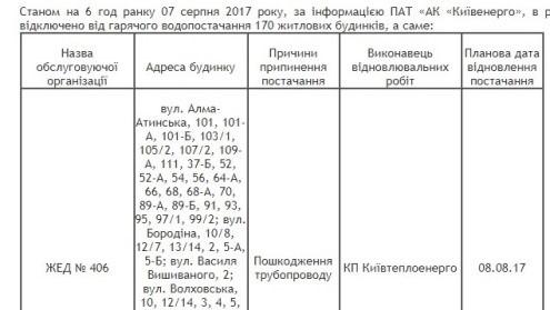 Стан господарства у житлових будинках Дніпровського району на 07.08.2017