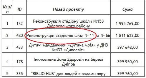 Перелік проектів-переможців Громадського бюджету-2018 Дніпровського району