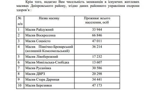 Кількість мешканців Дніпровського району міста Києва