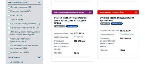 У 2021 році Київ має реалізувати 351 проект Громадського бюджету