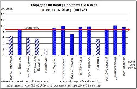 Бюлетень забруднення повітря в Києві: серпень 2020 року
